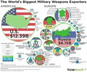 howmuch.net/articles/worlds-biggest-military-weapons-exporters-and-importers
