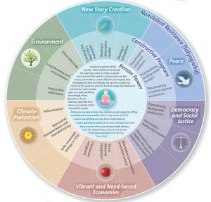 The Metta Center's Roadmap. Source: https://mettacenter.org/roadmap/what-is-roadmap/