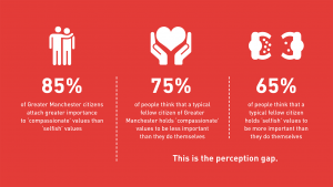 Common Cause Manchester. Source [https://valuesandframes.org/values-in-action/greatermanchester]